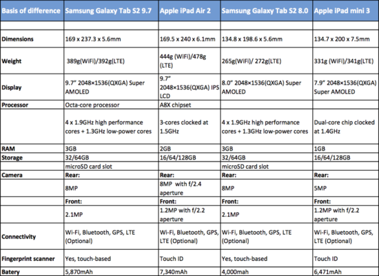 Samsung Galaxy Tab S2 vs Apple iPad Air 2 - Side-by-Side Comparison