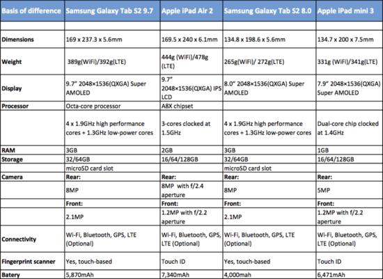 Samsung Galaxy Tab S2 vs Apple iPad Air 2 - Side-by-Side Comparison