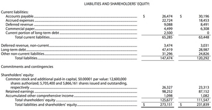 Apple Inc - Unaudited Condensed Consolidated Balance Sheets in Millions of Dollars - Quarter Ending June 27, 2015 and September 30, 2014 - Apple B