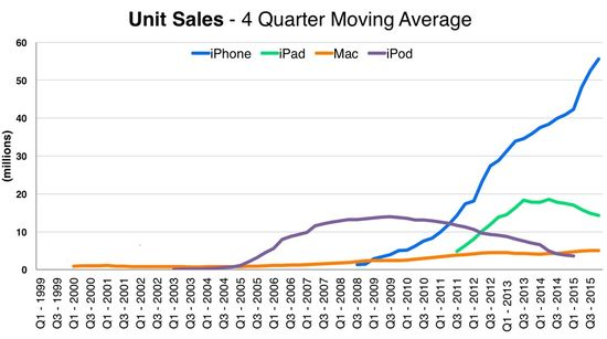 Apple - Unit Sales - iPhone, iPad, iPod and Mac - 4 Quarter Moving Average - Q1 1999 Through Q3 2015 - Apple