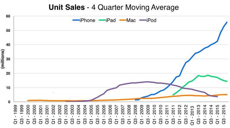 Apple - Unit Sales - iPhone, iPad, iPod and Mac - 4 Quarter Moving Average - Q1 1999 Through Q3 2015 - Apple