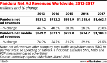 Pandora Net Ad Revenues Worldwide, 2013-2017 - March 2015 - eMarketer
