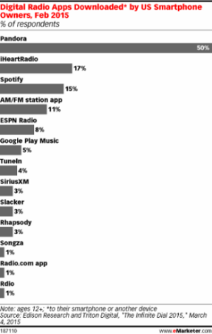 Digital Radio Apps Downloaded by US Smartphone Owners, Feb 2015 - eMarketer - Feb 2015