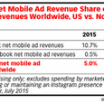 Instagram Share of Facebook Net Mobile Ad Revenues, 2015-2017, July 2015, eMarketer