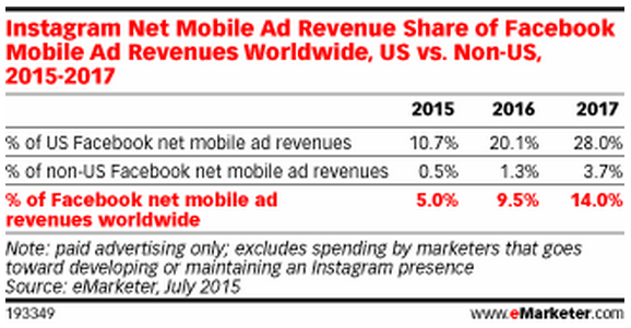 Instagram Share of Facebook Net Mobile Ad Revenues, 2015-2017, July 2015, eMarketer