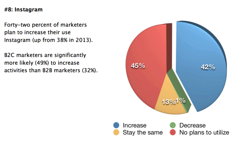 42% of marketers plan to ncrease their use of Instagram in 2015