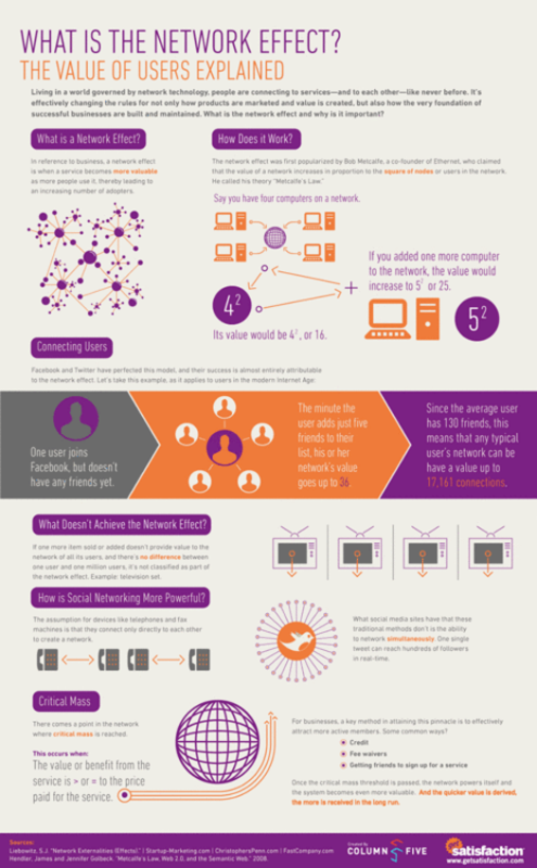 Network-effect-of-social-media-users