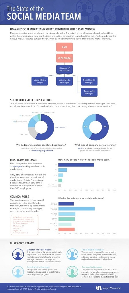 The State of the Social Media Team Infographic
