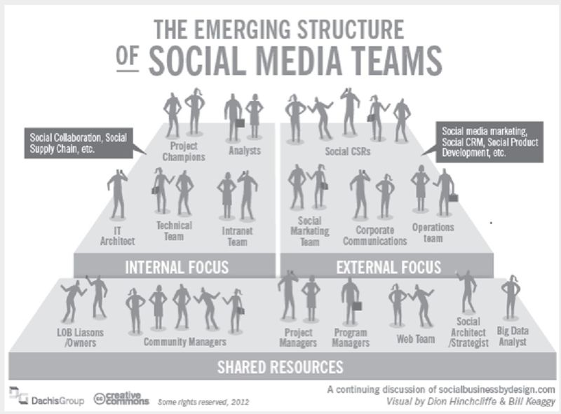 The Emerging Structure of Social Media Teams