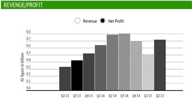 Facebook - Net Profit by Quarter in Billions - Q2 2013 Through Q2 2015 - TechCrunch