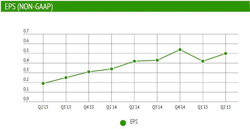 Facebook - Earnings Per Share (Non-GAAP) by Quarter - Q2 2013 Through Q2 2015 - TechCrunch