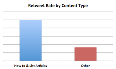 Twitter Retweet Rate by Content Type