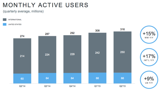 Twitter Monthly Active Users by Quarter - Q2 2014 Through Q2 2015 - Twitter