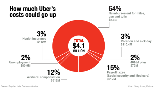 How much Uber's costs could go up after California judge ruled Uber's drivers are employees