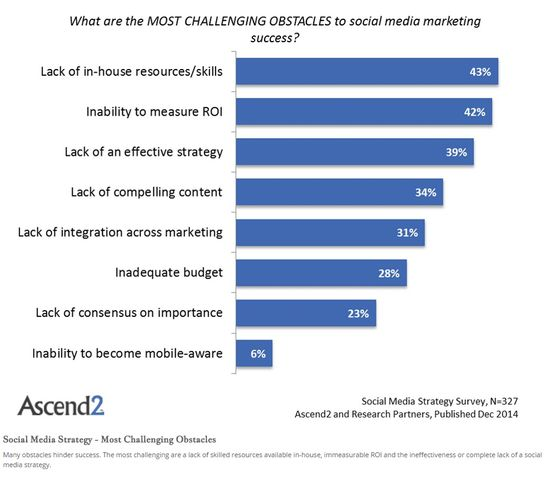 Most challenging obstacles to social media marketing success - Ascend2