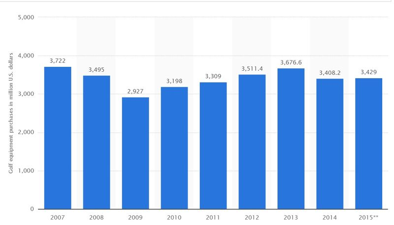 Consumer spending on golf equipment in the U.S. from 2007 to 2015 (in million U.S. dollars)