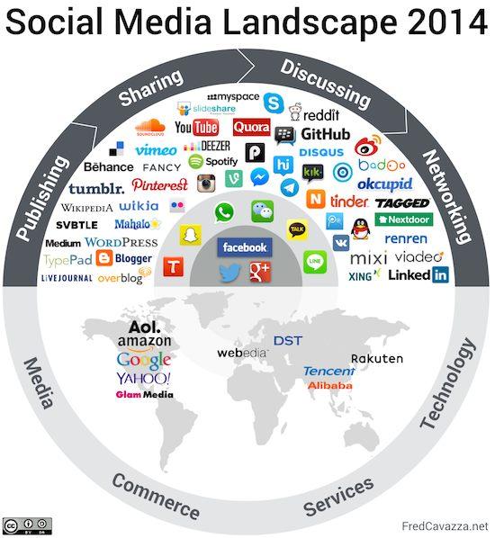 Social Media Landscape 2014