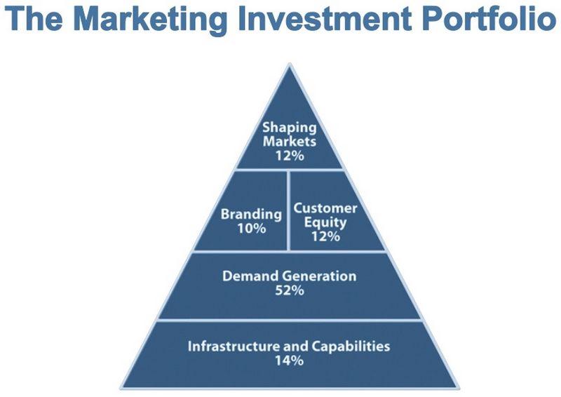 The Marketing Investment Portfolio - Mark Jeffrey