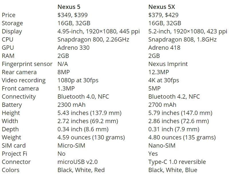 Nexus 5 vs Nexus 5X Side-by-Side Technical Specifications Comparison