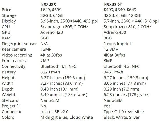 Nexus 6 vs Nexus 6P Side-by-Side Technical Specifications Comparison