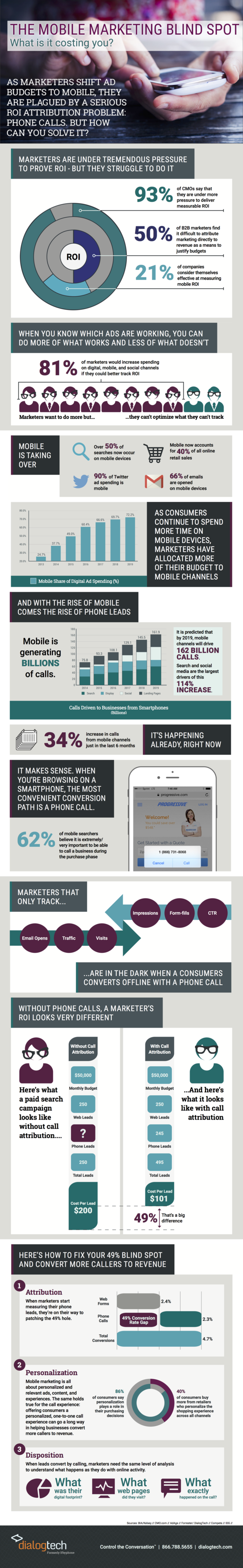 The Mobile Marketing Blind Spot -- What is it costing you