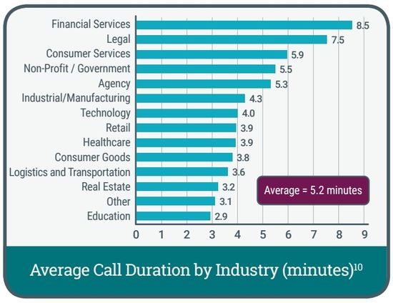 Average Call Duration by Industry in Minutes - Dialog Tech