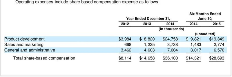 Square Inc = Consolidated Statement of Operations Data - Yrs Ending December 31 for the Years 2012-2014 and Six Months Ending June 30, 2015 3