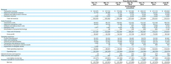 Square Inc - Quarterly Results of Operations - Q4 2013, Q1 2014, Q2 2014, Q3 2014, Q4 2014, Q1 2015 and Q2 2015