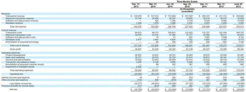 Square Inc - Quarterly Results of Operations - Q4 2013, Q1 2014, Q2 2014, Q3 2014, Q4 2014, Q1 2015 and Q2 2015