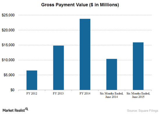 Square Inc - Gross Payment Value (Millions of Dollars) by Fiscal Year - FY 2012 Through Fy 2014 and Six Months Ending June 30, 2015
