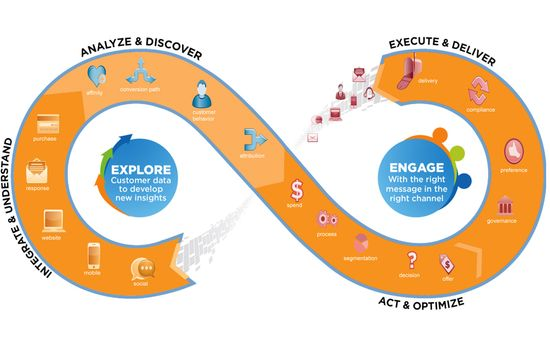 "Teradata Introduces ""Interactive Customer Engagement""(1)"