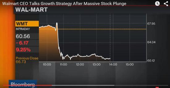 Walmart stock price crash of October 14, 2015