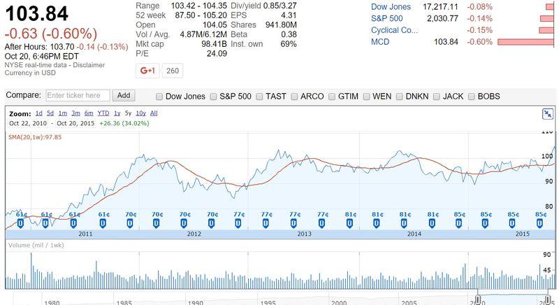 McDonalds Corporation Share Prices Last Five Years - Jan 2011 Through Oct 2015 - Google Finance