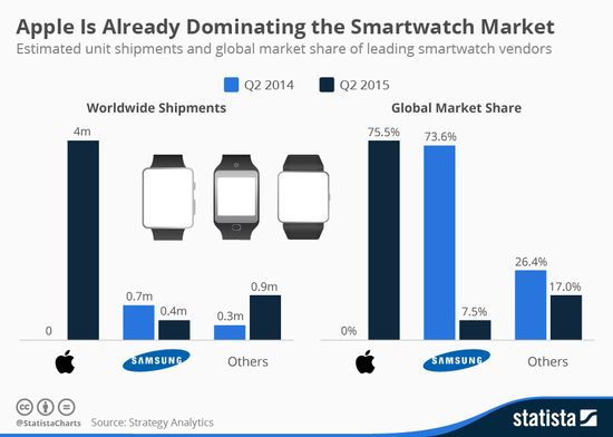 Apple is Already Dominating the Smartwatch Market - Worldwide Shipments in Millions of Units and Global Market Share - Q2 2014 vs Q2 2015 - Statista