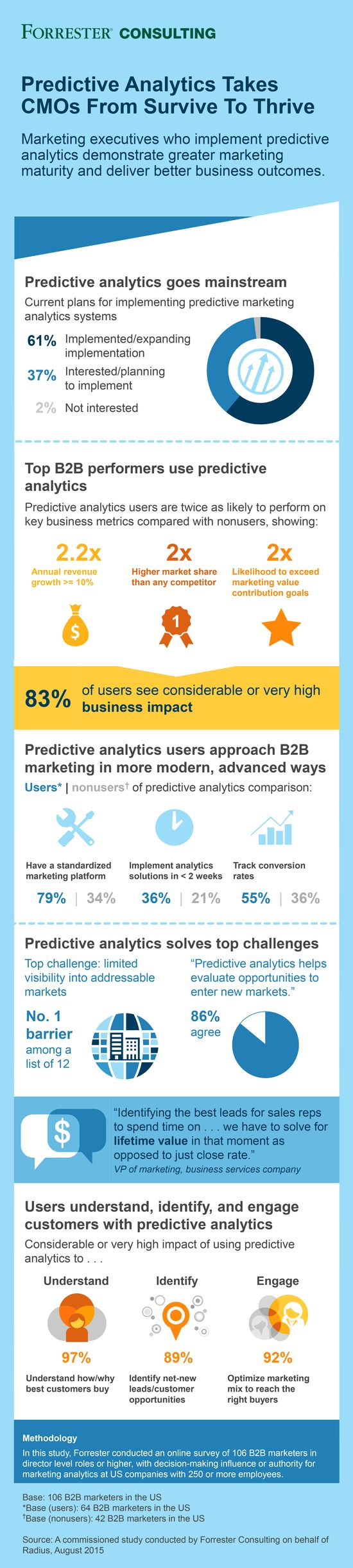 Predictive-analytics-takes-cmos-from-survive-to-thrive - Forrester Consulting