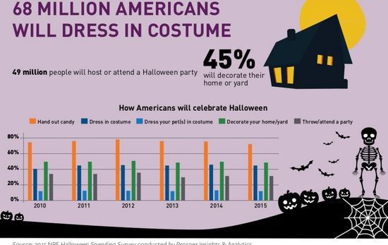 68 Million Americans Will Dress in Costume During Halloween 2015