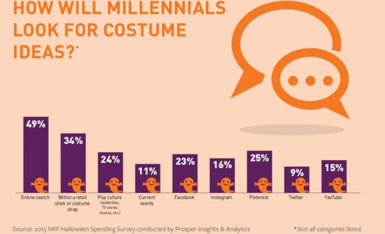 How Will Millennials Look For Costume Ideas - NRF