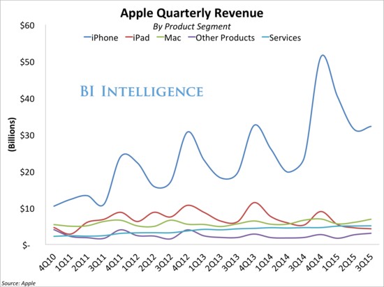 Apple - Quarterly Revenue by Product Segment - Q4 2010 Through Q4 2015