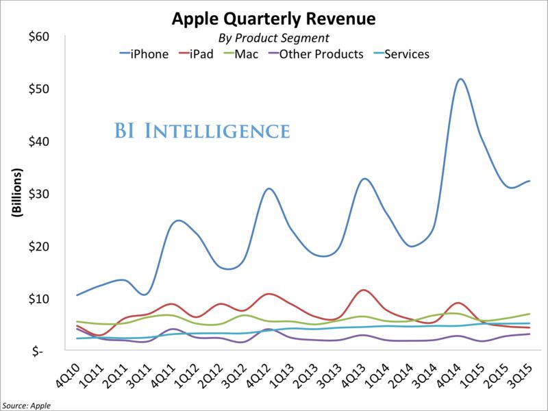 Apple - Quarterly Revenue by Product Segment - Q4 2010 Through Q4 2015