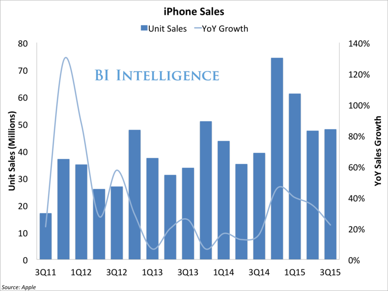 Apple - iPhone Unit Sales by Quater and Y-O-Y (In Millions of Units) - Q3 2011 Through Q3 2015