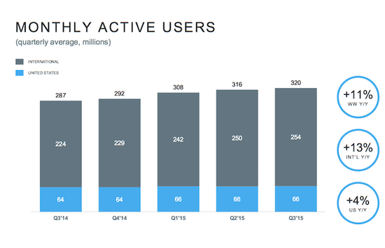 Twitter - Monthly Active Users (MAUs) by Quarter - USA and International - Q3 2014 Through Q3 2015