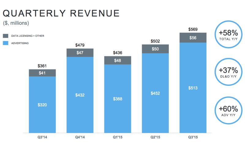 Twitter Q3 2015 Revenues by Quarter - Q3 2014 Through Q3 2015