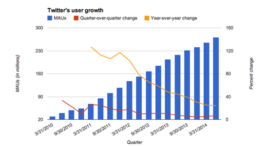 Twitter MAUs, Quarter-to-Quarter Growth Rate, and Year-to-Year Growth Rates - Q3 2010 Through Q3 2014