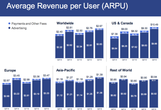 Facebook - Average Revenue Per User (ARPU) by Geography in Dollars - Q3 2014 Through Q3 2015