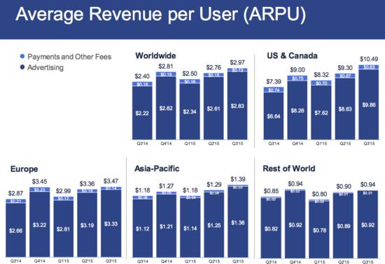 Facebook - Average Revenue Per User (ARPU) by Geography in Dollars - Q3 2014 Through Q3 2015