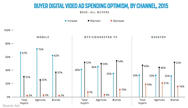 Buyer Digital Video Ad Spending Optimism, By Channel, 2015 - AOL