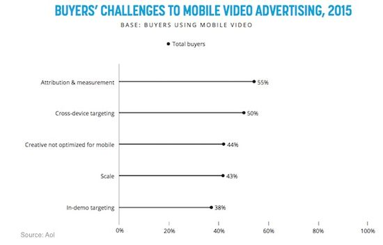 Buiyers' Challenging To Mobile Video Advertising, 2015 - AOL