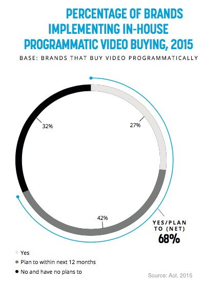 Percentage of Brands Implementing In-House Programmatic Video Buying, 2015 - AOL