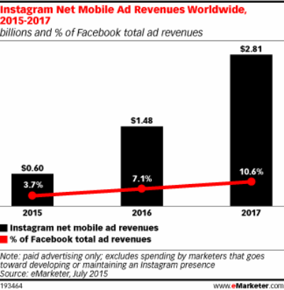 Instagram Worldwide Net Mobile Ad Revenues by Year - Year 2015 Through 2017 - eMarketer