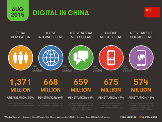 Digital in China - WereSocial - August 2015